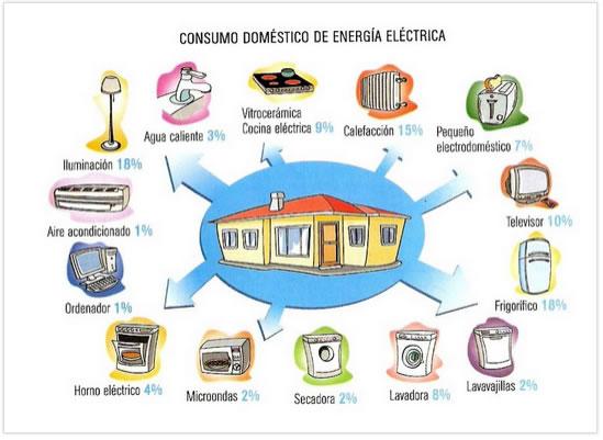 consumo_domestico_energia_electrica